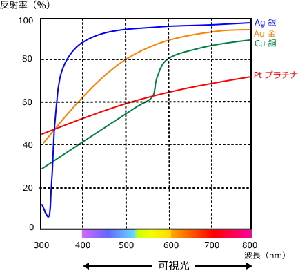貴金属の反射率
